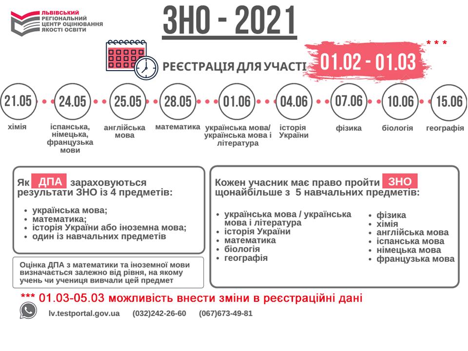 Інформація щодо проведення ЗНО-2021